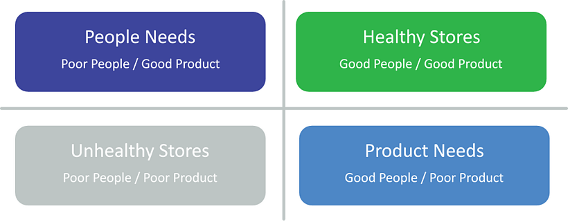 People Needs vs Product Needs.png