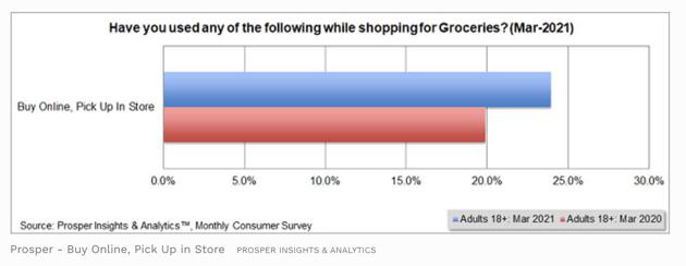 Proper Insights & Analytics Monthly Consumer Survey